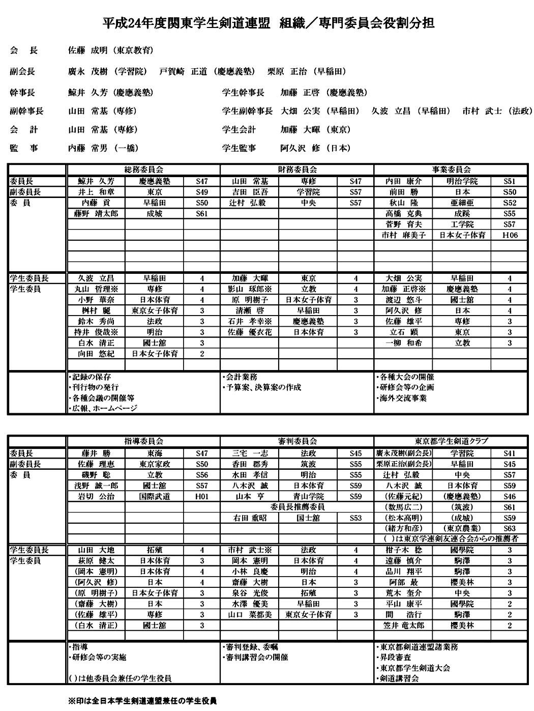 関東学生剣道連盟 組織図
